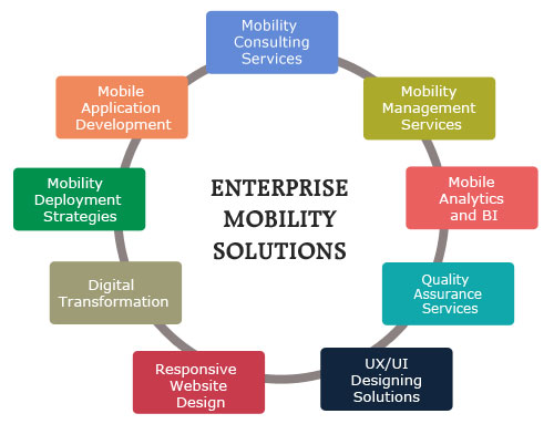 Enterprise Mobility Solutions