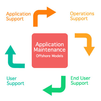 application-maintenance-services