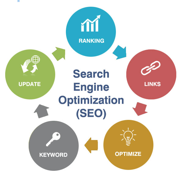 What Does Seo Stand For In Web Design